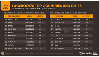 Dhaka 3rd most active city in Facebook world