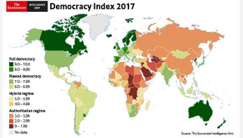 EIU Democracy Index-2017: Bangladesh's score drops