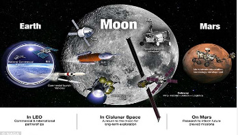 How NASA will take man back to the moon