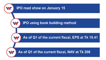 Walton to hold IPO road show on Jan 15